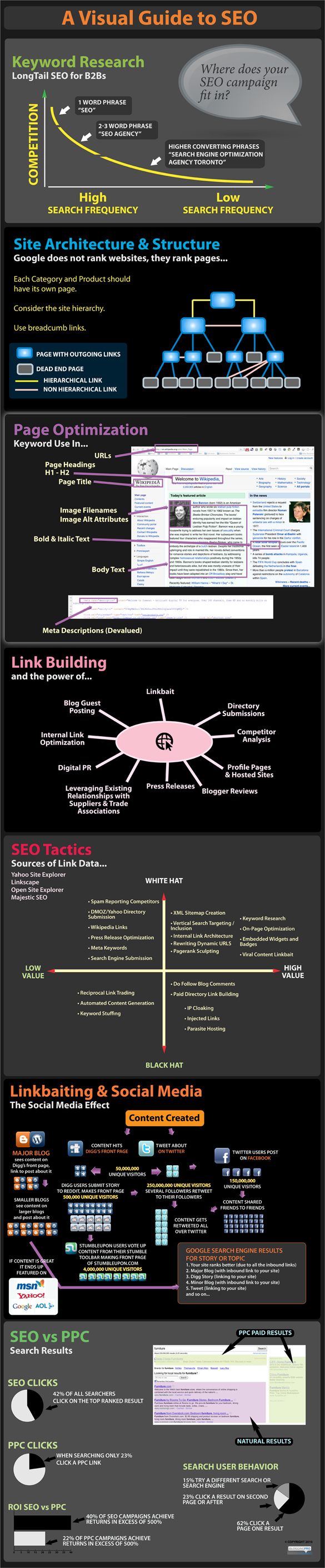 Complete guide to SEO Infographic