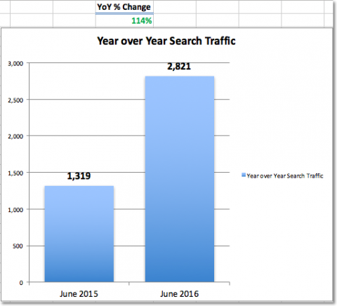 YoY Improvement Search Traffic