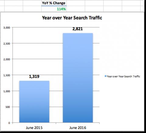 YoY Improvement Search Traffic