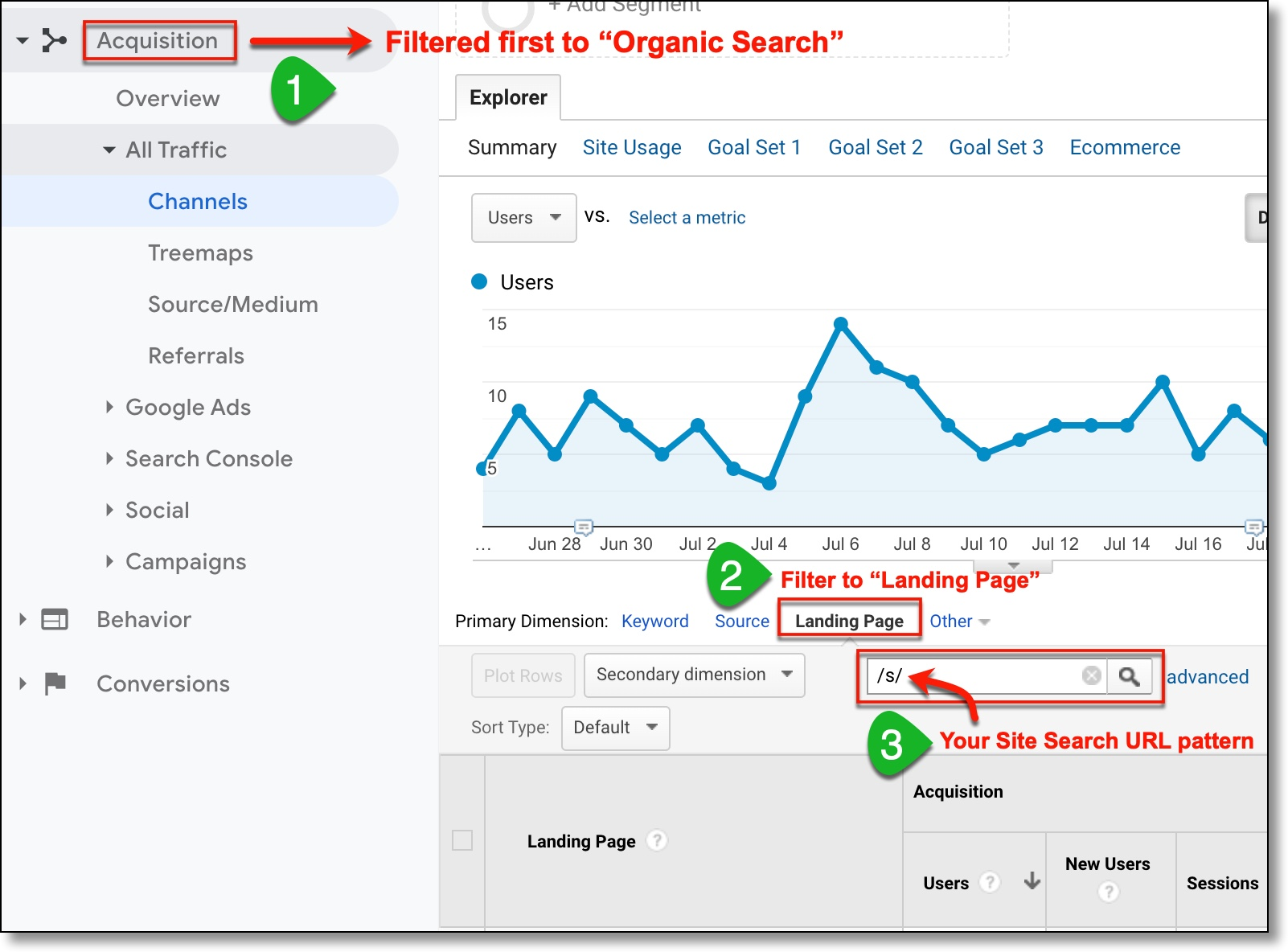 Analytics Google Traffic From Internal Search