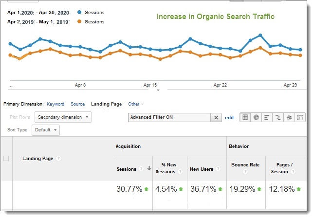 Anaytics graph search traffic gains
