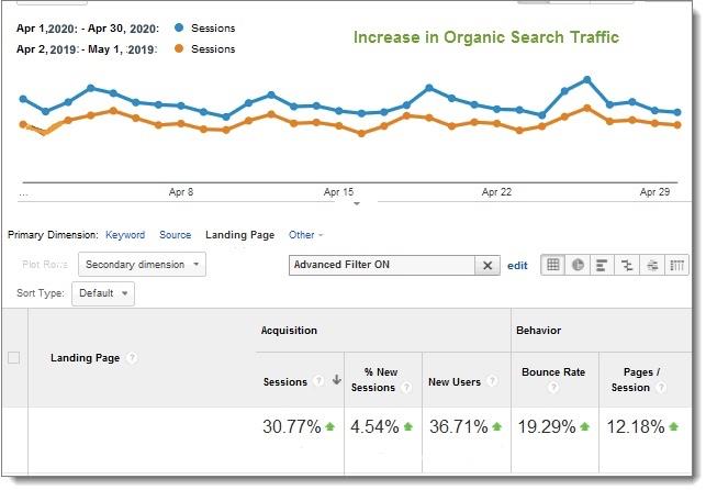 Anaytics graph search traffic gains